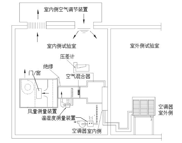 实验室设计 实验室设计方案  测试项目    1.额定制冷能力试验   2.图片